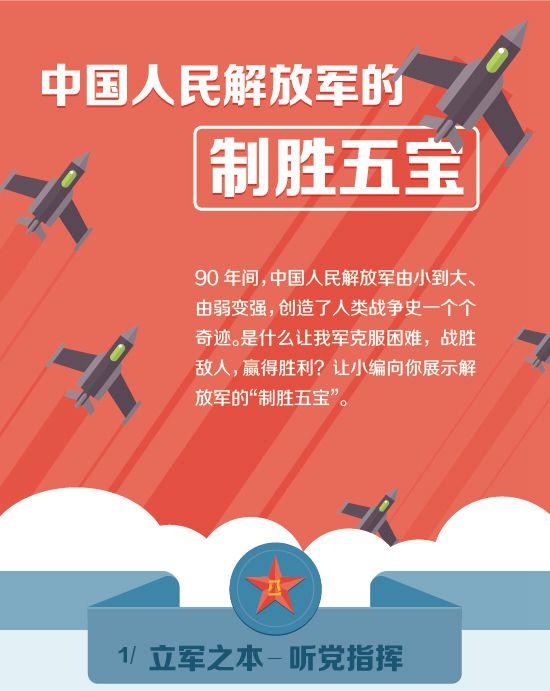 """中国人民解放军的""""制胜五宝"""""""